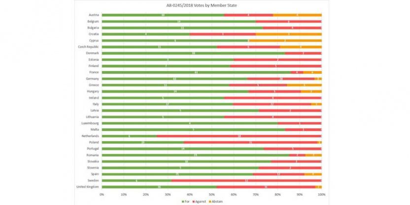 #SaveYourInternet resultado votacion directiva copyright